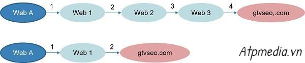 PageRank là gì? Những kiến thức và điều bạn cần nên nhận biết